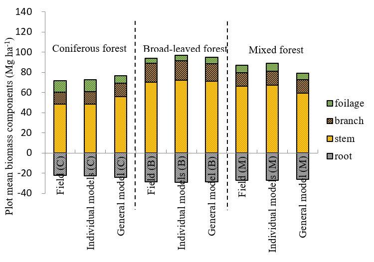 Mean biomass lidar china